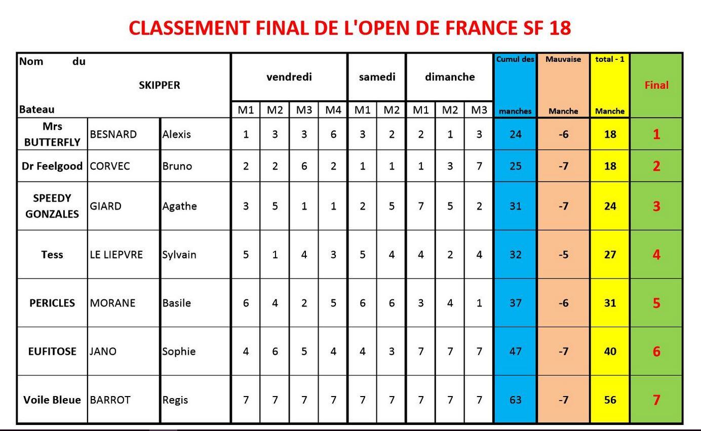 Classement final Open de France SF18